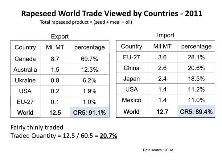 Rapeseed World Trade Viewed by Countries - 2011
