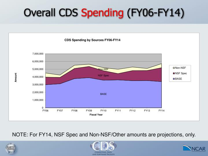 Overall CDS