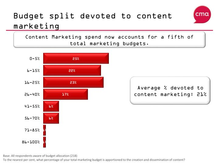 Budget split devoted to content marketing