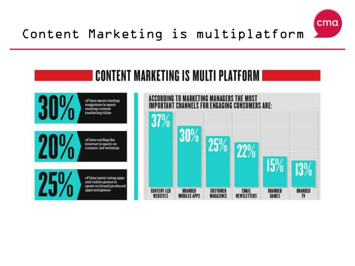 Content Marketing is multiplatform