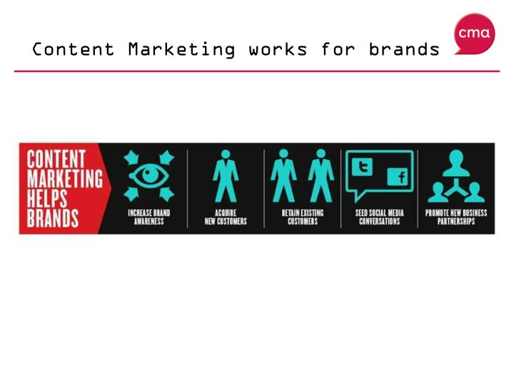 Content Marketing works for brands