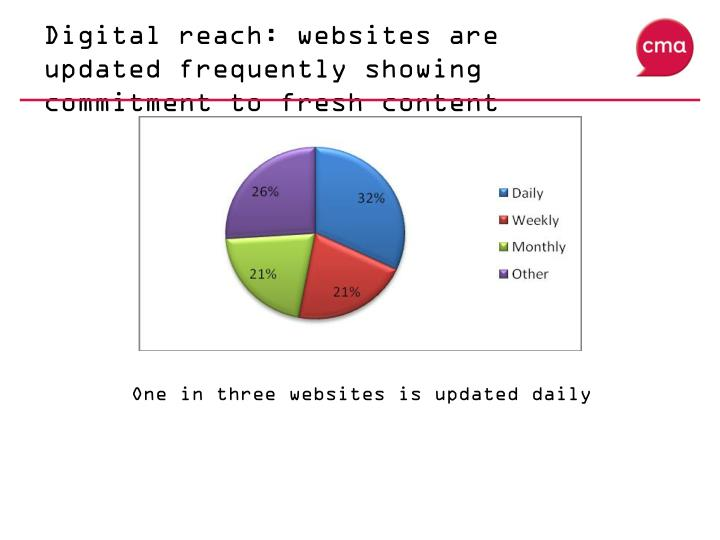 Digital reach: websites are updated frequently showing commitment to fresh content