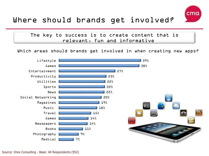 Where should brands get involved?