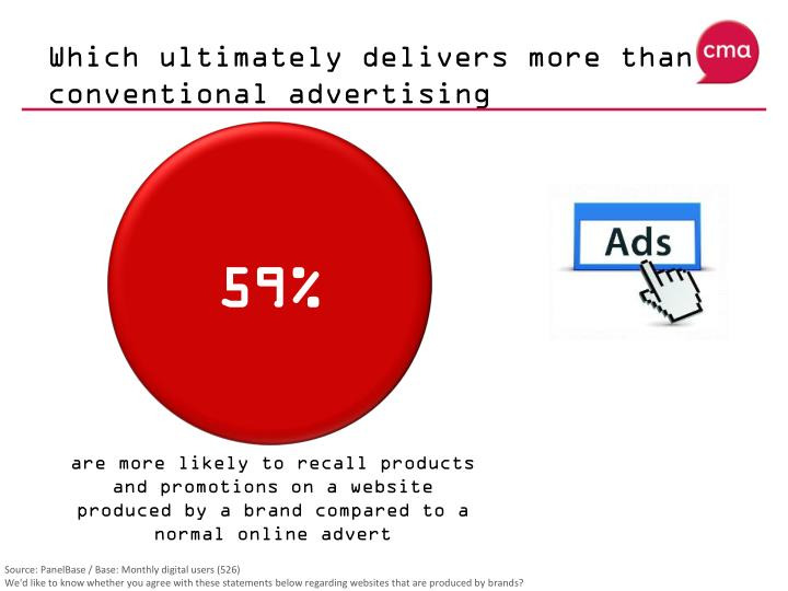 Which ultimately delivers more than conventional advertising