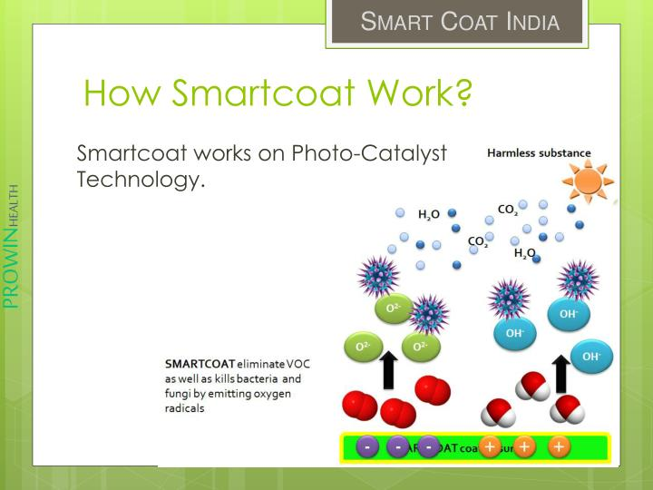 Smartcoat works on Photo-Catalyst Technology.