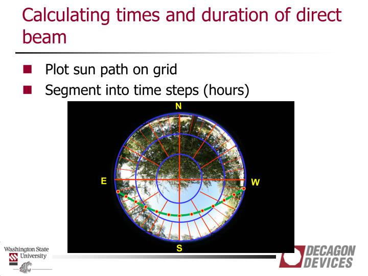Calculating times and duration of direct beam