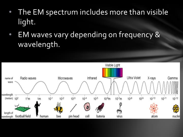 The EM spectrum includes more than visible light.