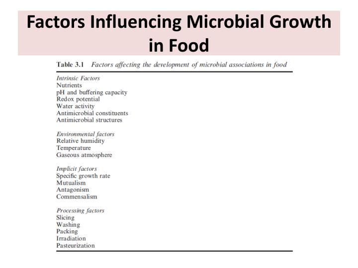 Factors Influencing Microbial Growth