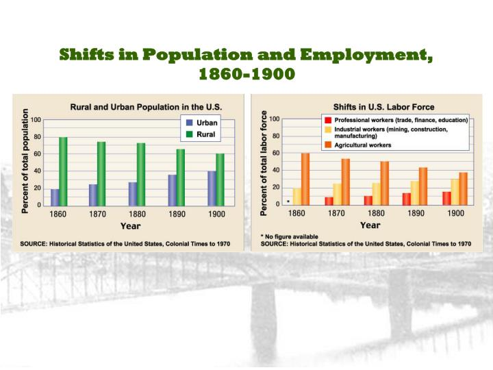 Shifts in Population and Employment,