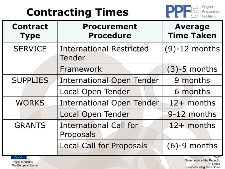 Contracting Times