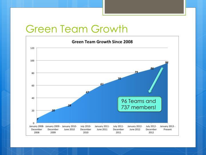 Green Team Growth