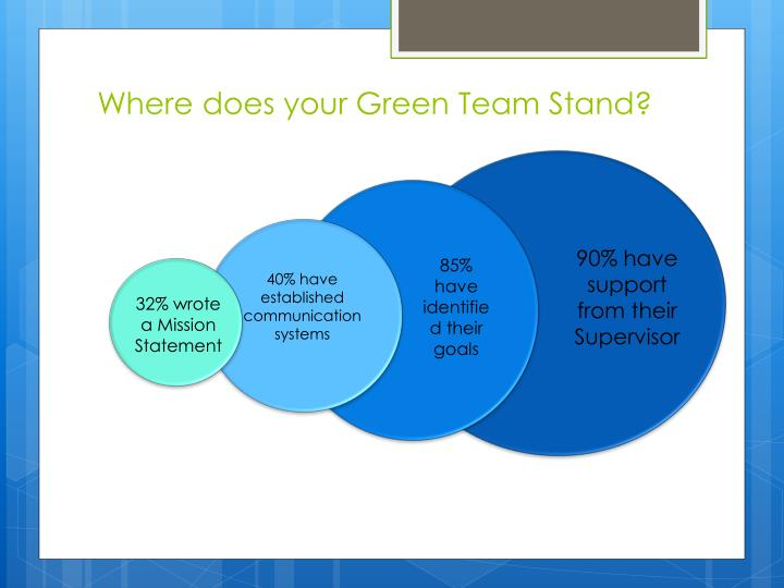 Where does your Green Team Stand?