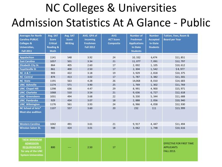 What nc colleges require sat essay