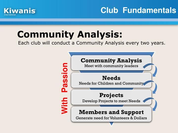 Community Analysis: