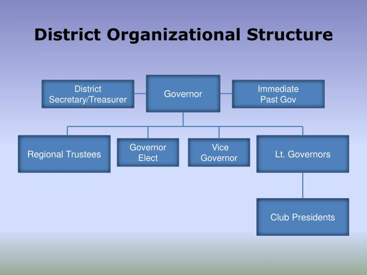District Organizational Structure