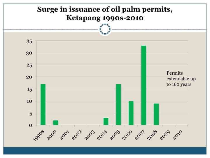 Surge in issuance of oil palm permits,