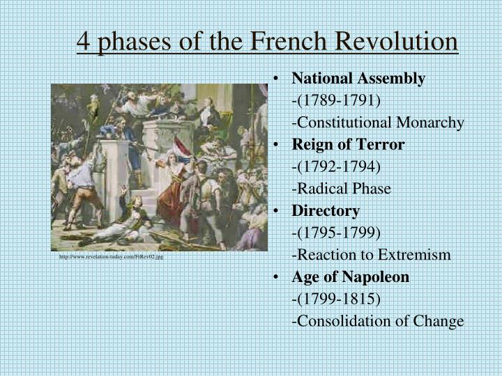 4 phases of the French Revolution
