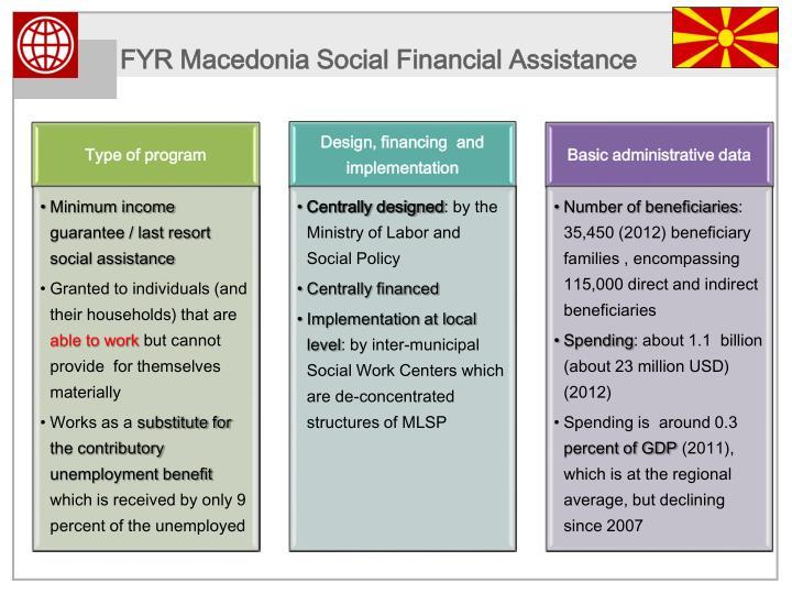 FYR Macedonia Social