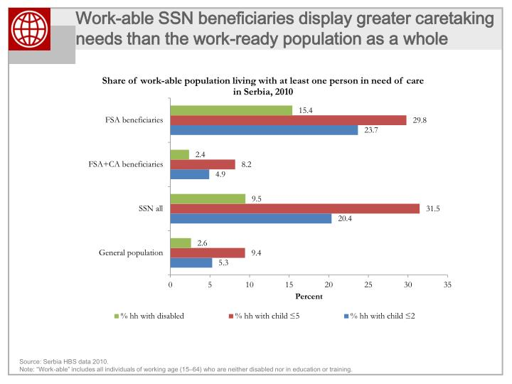 Work-able SSN beneficiaries display greater caretaking