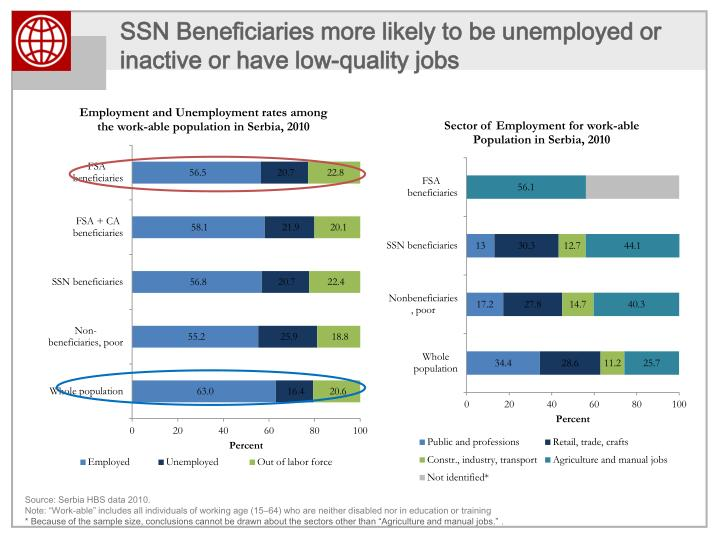 SSN Beneficiaries more likely to be unemployed or inactive or have low-quality jobs