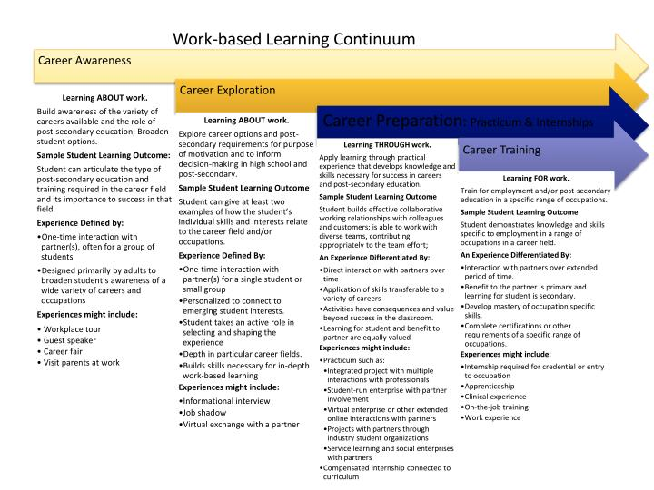 Work-based Learning Continuum