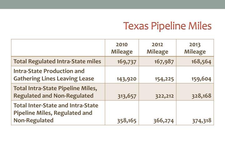Texas Pipeline Miles