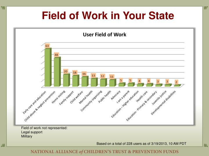 Field of Work in Your State