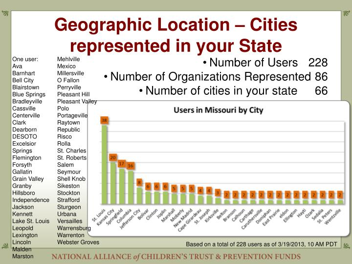 Geographic Location – Cities represented in your State
