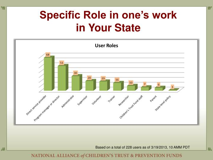 Specific Role in one's work