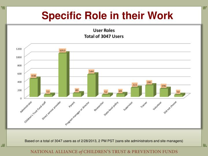 Specific Role in their Work