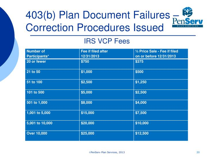 403(b) Plan Document Failures – Correction Procedures Issued