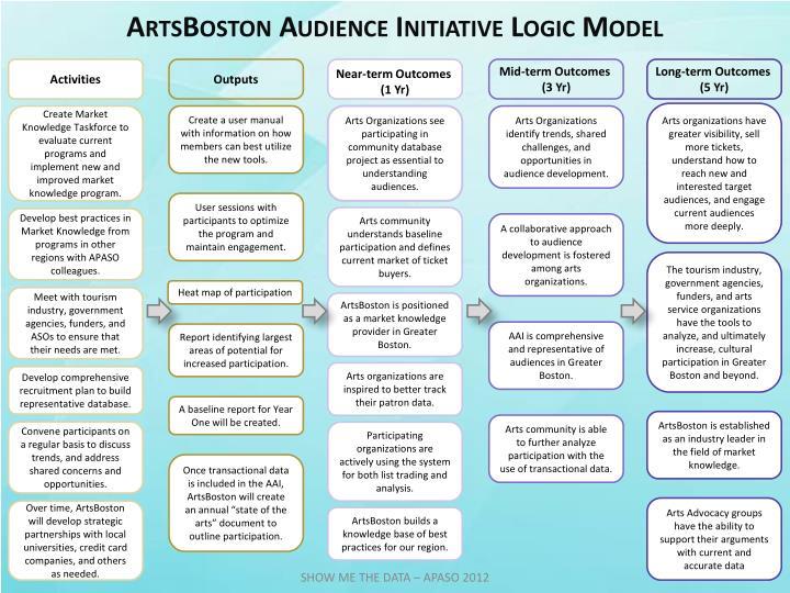 ArtsBoston