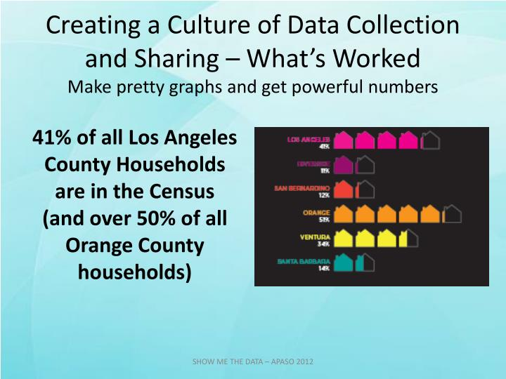 Creating a Culture of Data Collection and Sharing – What's