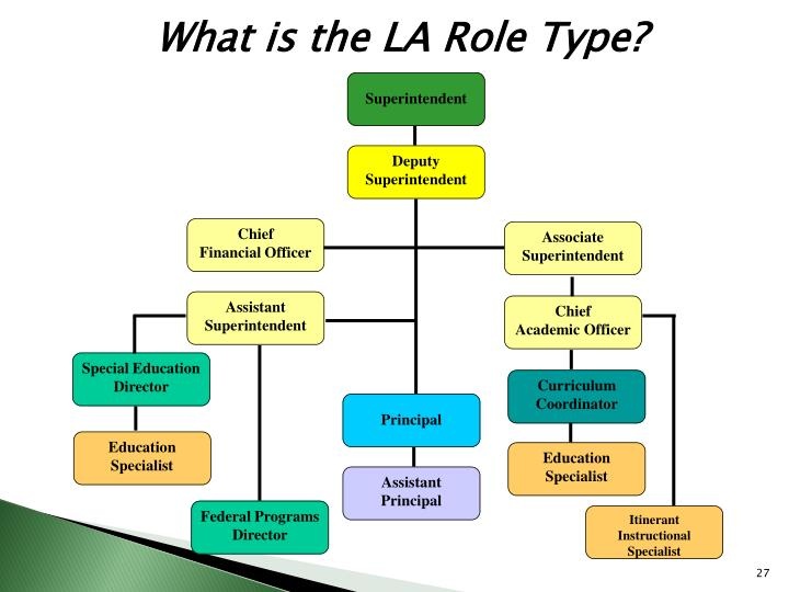What is the LA Role Type?
