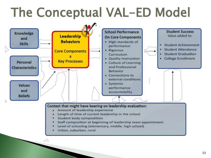 The Conceptual VAL-ED