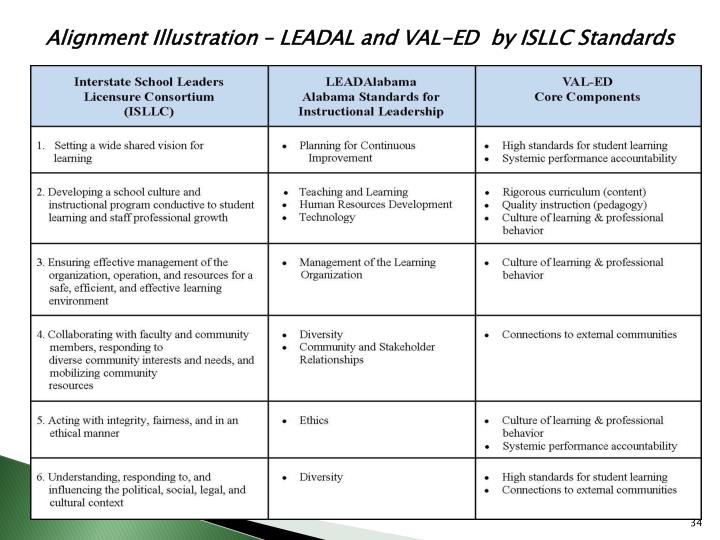 Alignment Illustration – LEADAL and VAL-ED  by ISLLC Standards