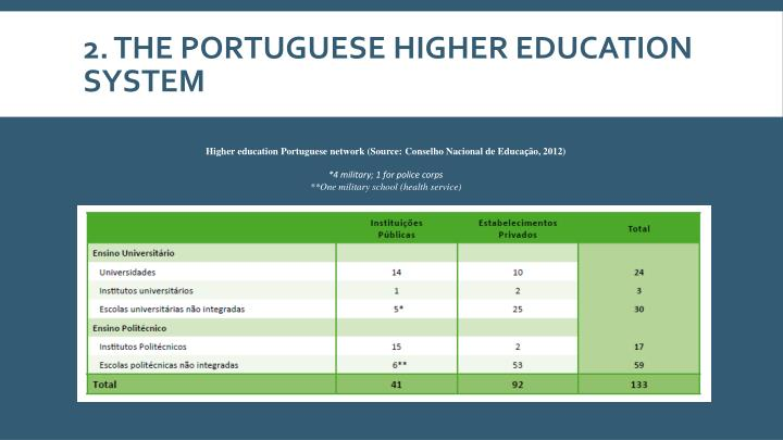 2. The Portuguese higher education system