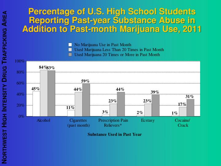 Percentage of U.S. High School Students Reporting Past-year Substance Abuse in Addition to Past-month Marijuana Use, 2011