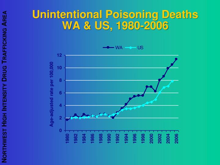 Unintentional Poisoning Deaths