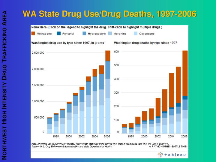 WA State Drug Use/Drug Deaths, 1997-2006
