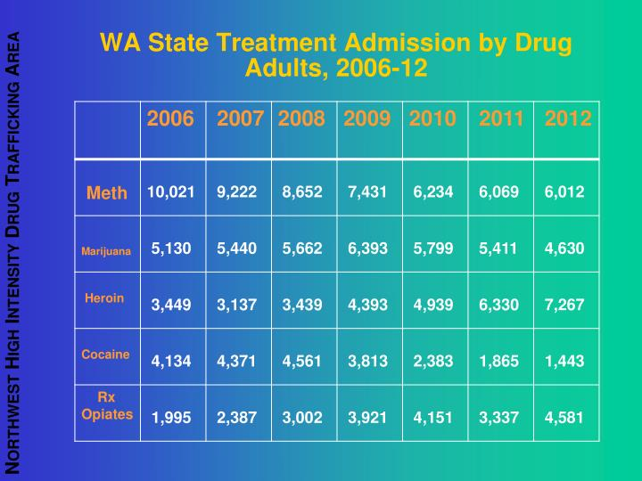 WA State Treatment Admission by Drug