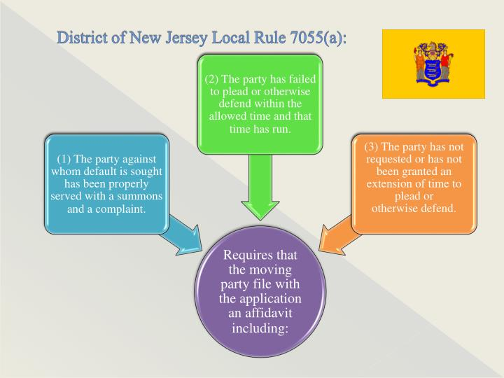 District of New Jersey Local Rule 7055(a):