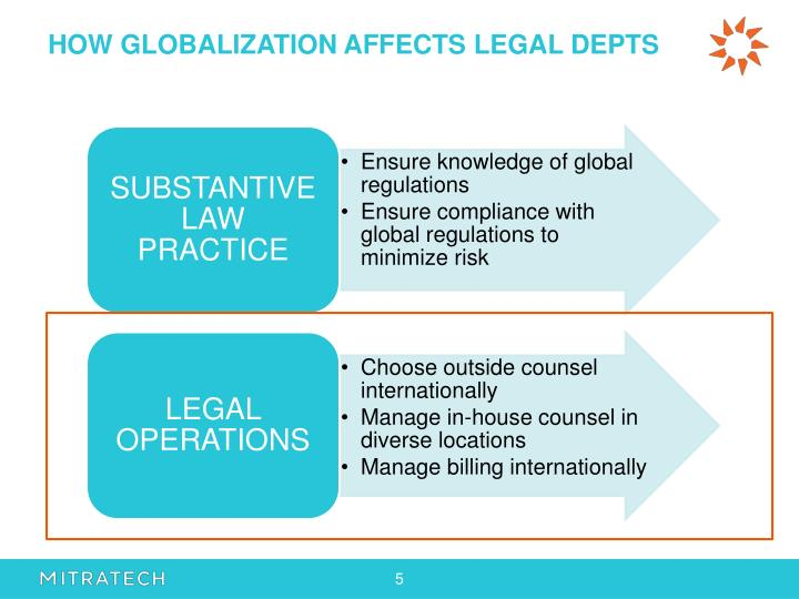 HOW GLOBALIZATION AFFECTS LEGAL DEPTS