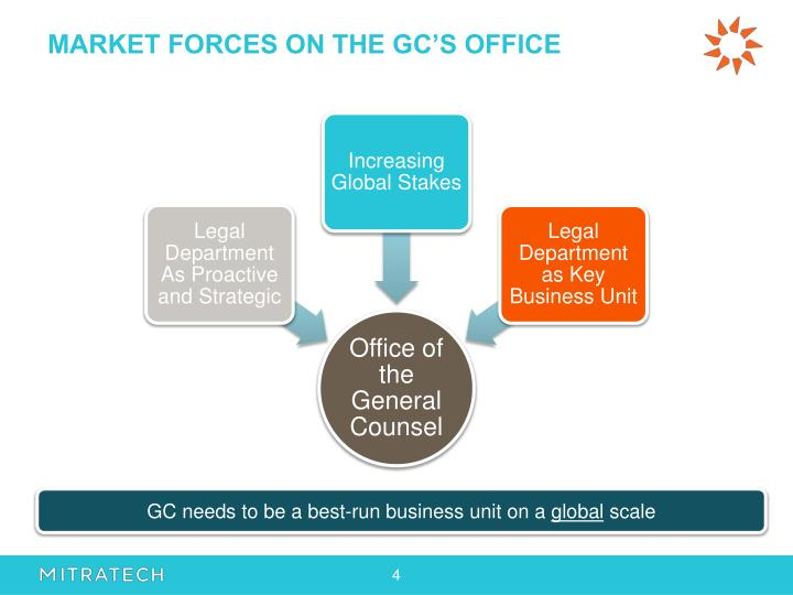 MARKET FORCES ON THE GC'S OFFICE
