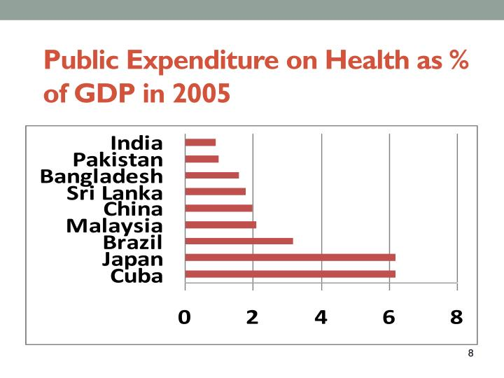 Public Expenditure on Health as % of GDP in 2005