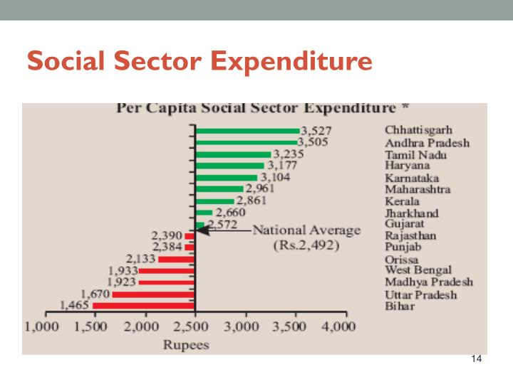 Social Sector Expenditure
