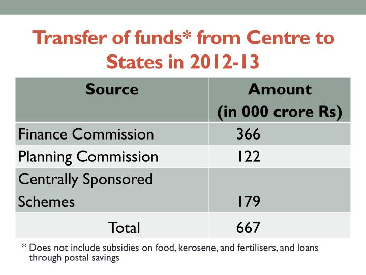 Transfer of funds* from Centre to States in 2012-13