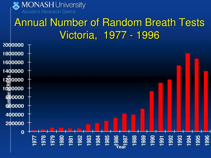 Annual Number of Random Breath Tests