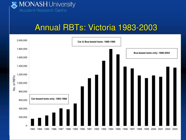 Annual RBTs: Victoria 1983-2003