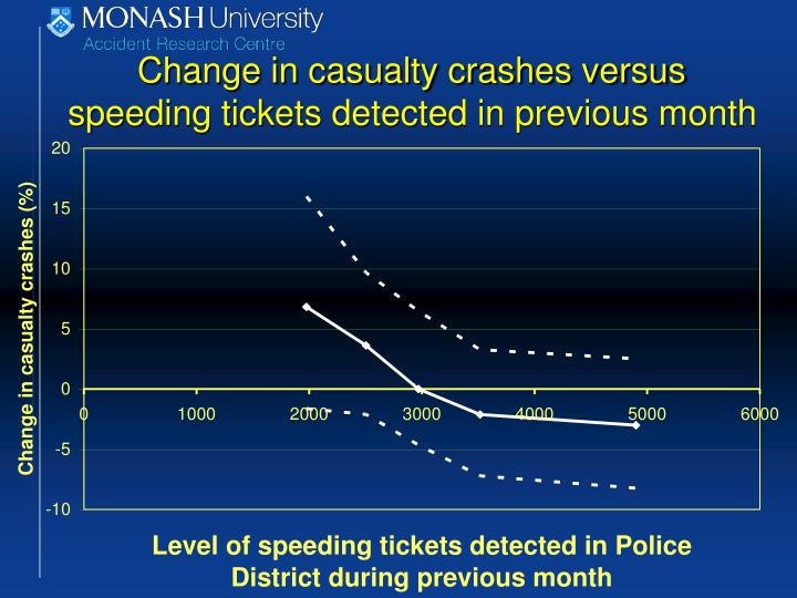 Change in casualty crashes versus